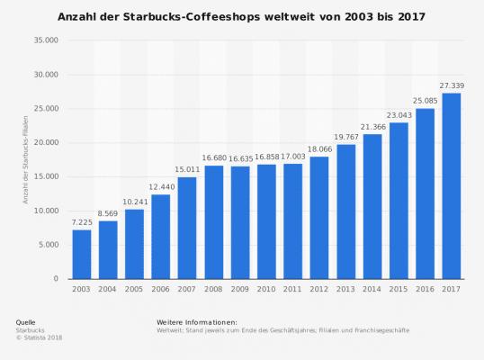 2015 gab es 27.339 Starbucks weltweit