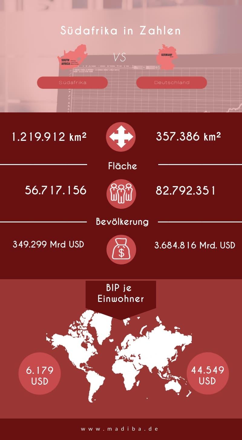 Infografik: Vergleich Südafrika und Deutschland